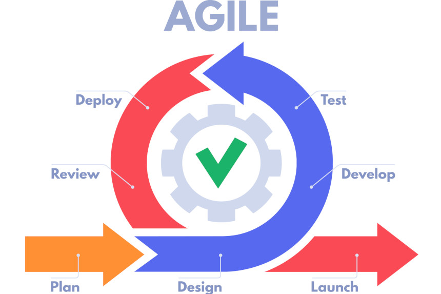 Agile is changing software development to accelerate digital business
