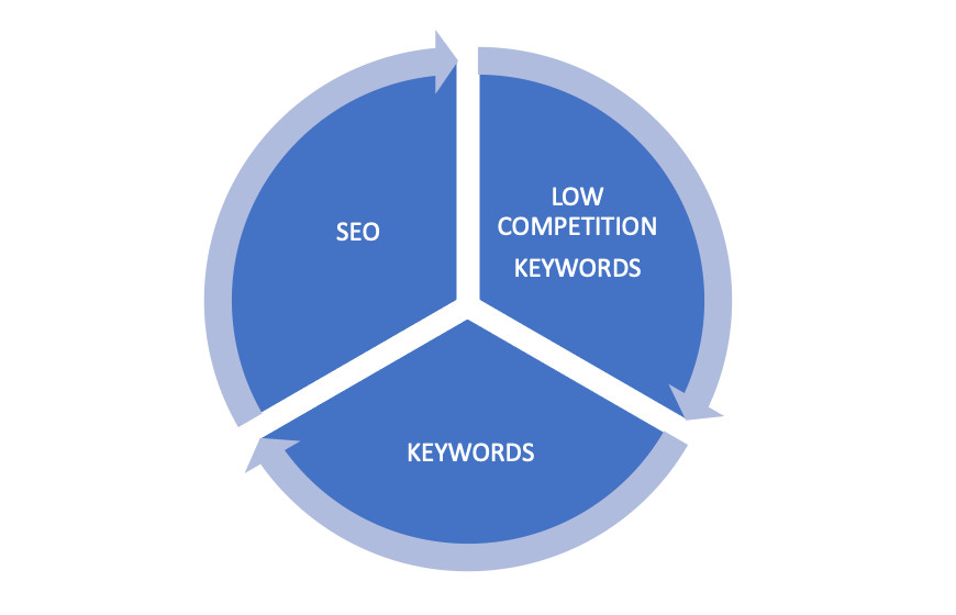 How to add Low Competition Keywords for Best SEO